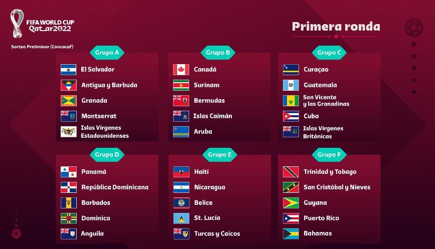 Nuevo Formato para la Clasificatoria de Concacaf a la Copa Mundial de la FIFA Catar 2022 CM22-RondaPreliminarGrupos1-867x497