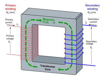 آلات وأنظمة الطاقة الكهربائية Electrical-transformer-design