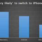 مستخدمي البلاكبيري هم الأكثر عرضة للتحول إلى iPhone 6 Pi-150x150