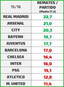 El Real Madrid pierde casi la mitad de su pegada Pegada_1516_remates-223x300