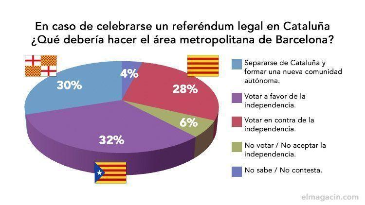 ¿qué opinas que de Barcelona se separe de Cataluña? Tabarnia_referemdum_Barcelona_Bcnisnotcat