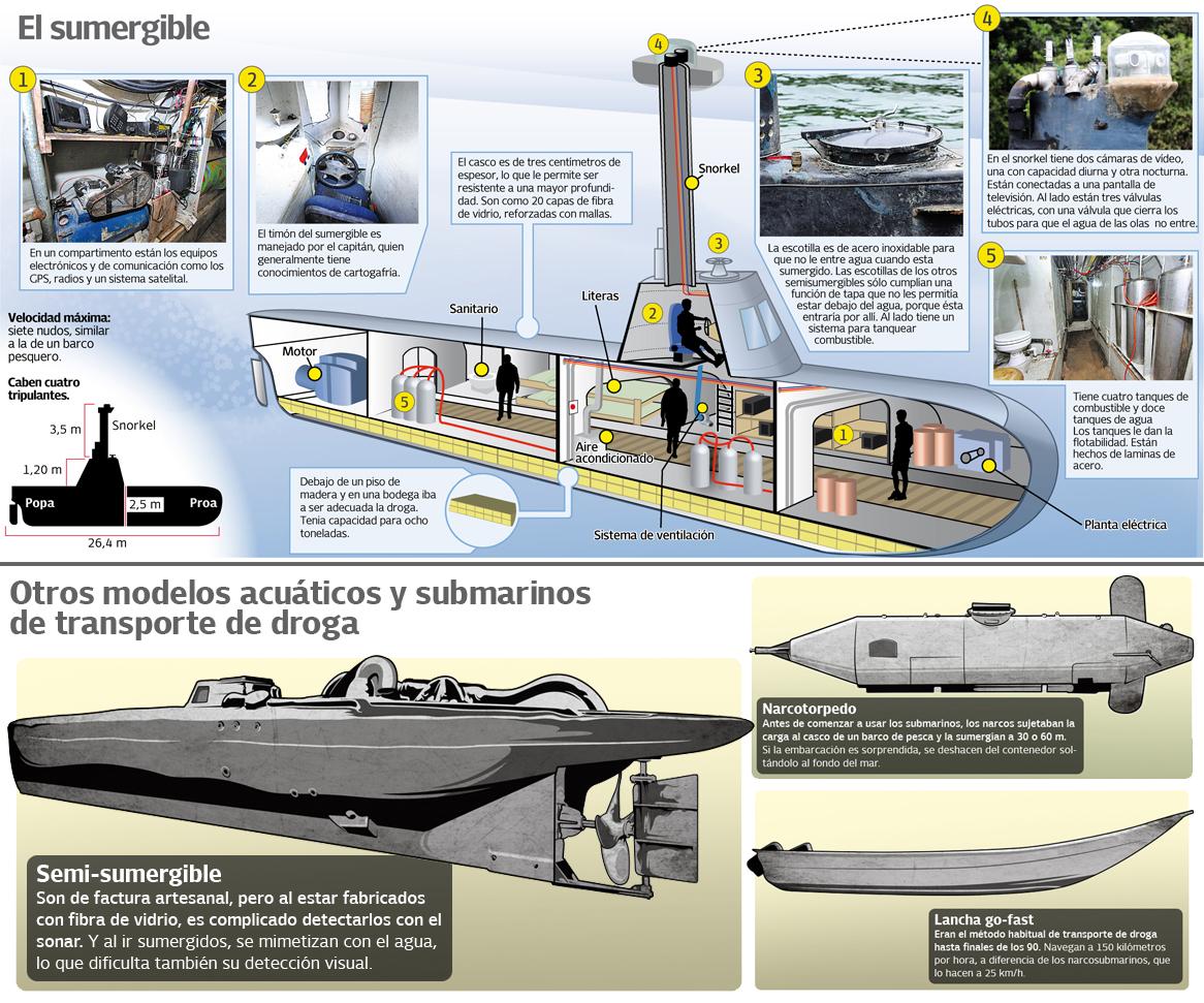 Colombia descubre fábrica de narcosubmarinos Narco-submarinos