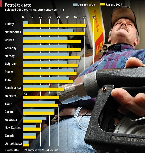 Peak Oil Now ; Peak Coal 2-5 years ; Peak Gas 20 - 50 years US-european-union-gas-tax-oecd