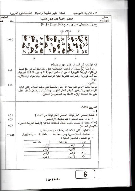تصحيح موضوع العلوم الطبيعية بكالوريا 2013 ع ت 4399946_orig