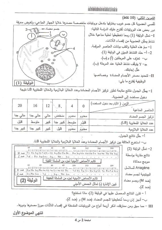 شهادة البكالوريا 2016 المواضيع و التصحيحات شعبة الرياضيات 5091944_orig