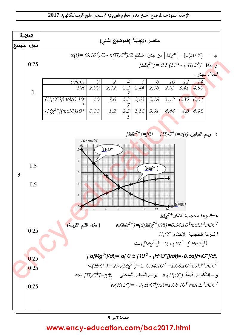 شهادة البكالوريا 2016 المواضيع و التصحيحات شعبة الرياضيات Bac2017-all-corrections-page-044_orig