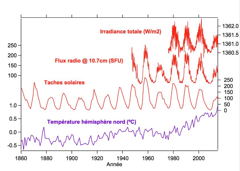Vidéo - Réchauffement climatique grosse mite ou raelité ? (1) - Page 39 Soleil-climat_fig1_activite-solaire-temperature-surface-Terre-150ans_2