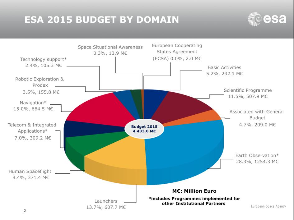 Budget ESA 2016 ESA_Budget_2015_by_domain_fullwidth
