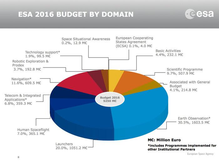 Budget ESA 2016 ESA_budget_2016_by_domain_node_full_image_2