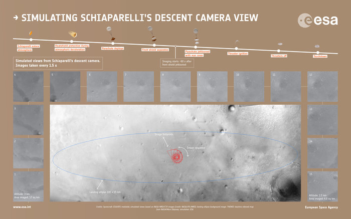 [ExoMars 2016] Suivi de l'EDL de Schiaparelli et de l'insertion orbitale de TGO. Simulated_view_of_Schiaparelli_s_descent_images_node_full_image_2