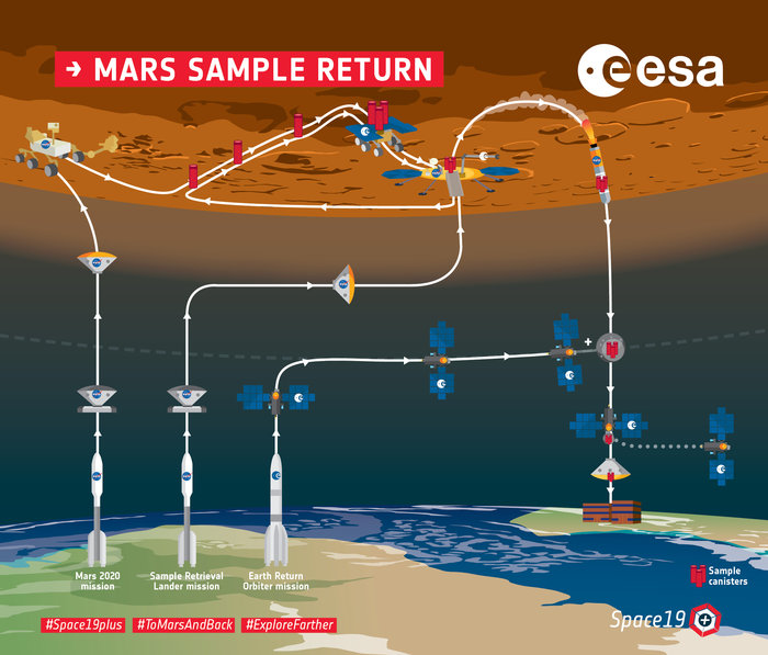 Mission de retour d'échantillons martiens en 2026 - Page 2 Mars_Sample_Return_overview_infographic_node_full_image_2