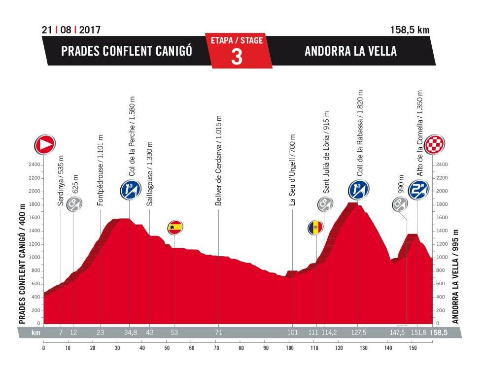 CICLISMO-TROPELA 2019 - Nueva web, nuevos desafíos - Página 2 Vuelta_espana_etapa_03_g_2017_unipublic