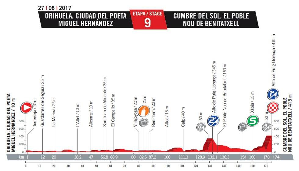 CICLISMO-TROPELA 2019 - Nueva web, nuevos desafíos - Página 3 Vuelta_espana_etapa_09_g_2017_unipublic