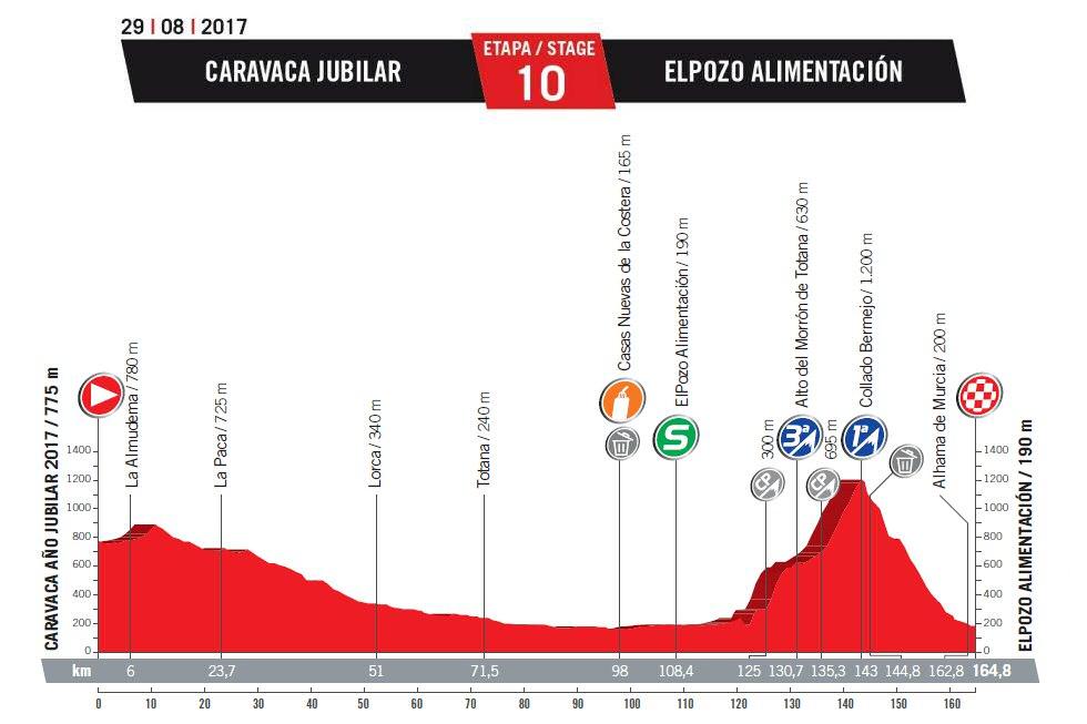 CICLISMO-TROPELA 2019 - Nueva web, nuevos desafíos - Página 3 Vuelta_espana_etapa_10_g_2017_unipublic