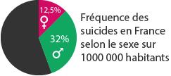Dépression, stress … et bipolarité… Suicide-france