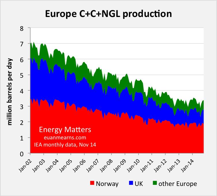 OPEC - Global oil prices Europe_Nov14