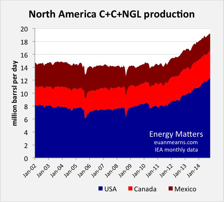 OPEC - Global oil prices Namerica_nov14