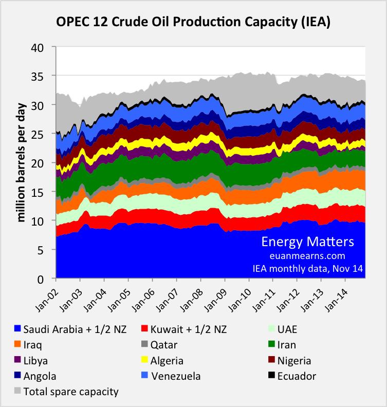 OPEC - Global oil prices Opec12_Nov14