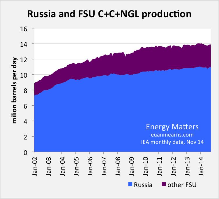 OPEC - Global oil prices Russia_fsu_nov14