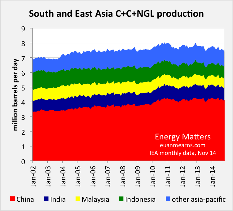 OPEC - Global oil prices Se_asia_Nov14