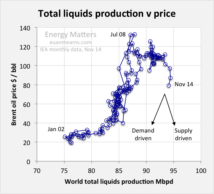 Russian Economy General News: #3 - Page 40 Total_liquids_price