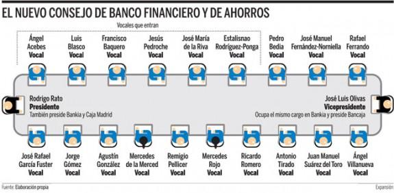 Negocio de la banca en España. El gobierno avala a la banca privada por otros 100.000 millones. Cooperación sindical.  Consejo-de-bankia-575x282