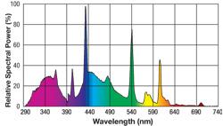 TOPO UV - Page 3 Linear_bulbs_50d