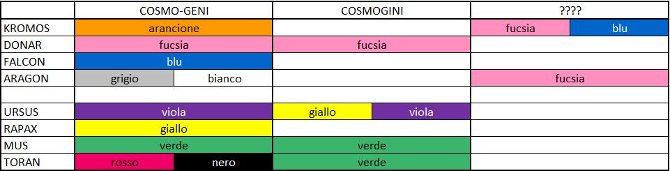 Cosmo-Geni / Cosmogeni - Cosmogini / Kosmogini... Parliamone 26
