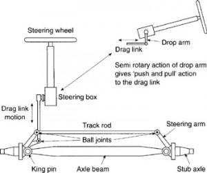 Direção hidraulica Fig8-1-300x251