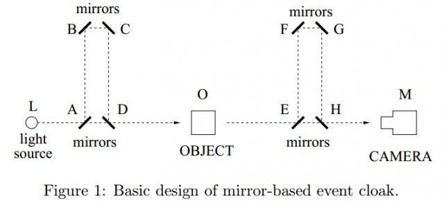 Invisibility cloak made from simple mirrors can stop time indefinitely Mirror-based-event-cloak-diagram-640x295