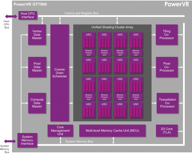 PowerVR GT7900, le nouveau GPU dédié aux consoles (4K inside) PowerVR-GT7900-640x516