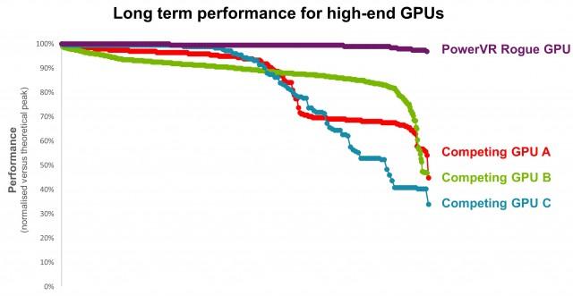 PowerVR GT7900, le nouveau GPU dédié aux consoles (4K inside) PowerVR11-640x331
