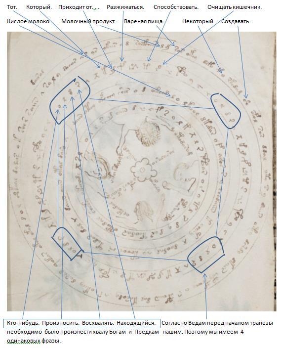 "Research Anichkin Nikolai Matveyevich ""Voynich manuscript indecipherable."" RV%206"