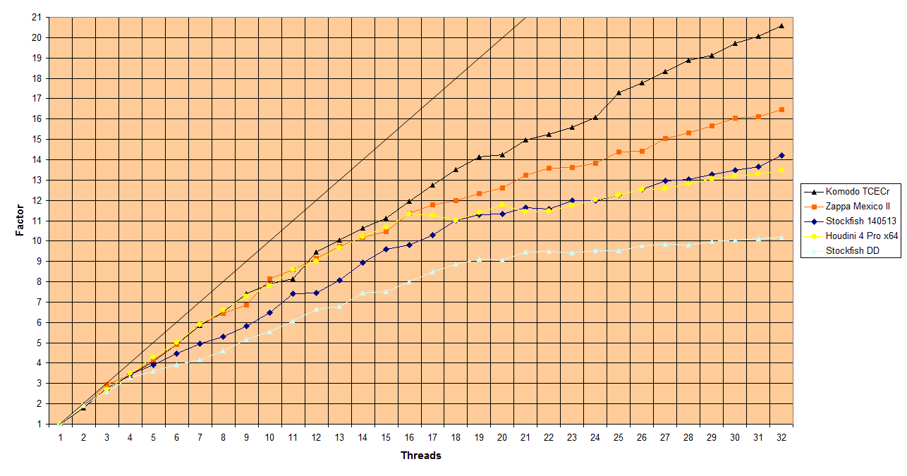 Threads factor: Komodo, Houdini, Stockfish and Zappa Graphic-factor-1-32-threads