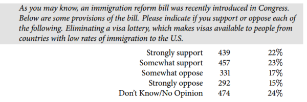 Sen. Kennedy Pushes Bill To End Visa Lottery Survey_support-600x200