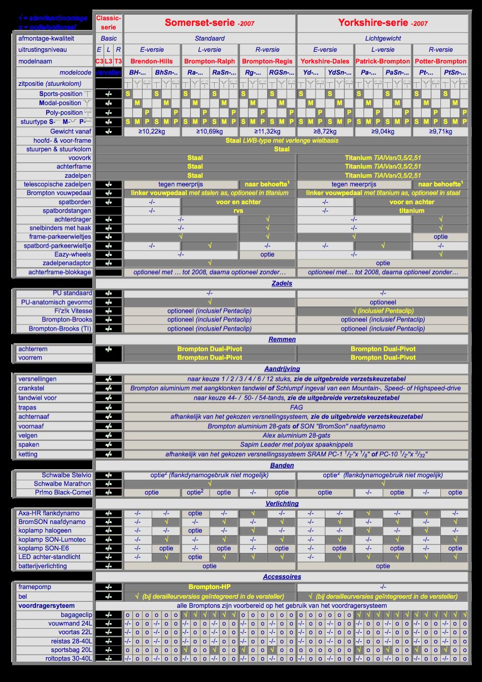 Tableau comparatif des Brompton - Page 2 Specificaties%20BNL%202007
