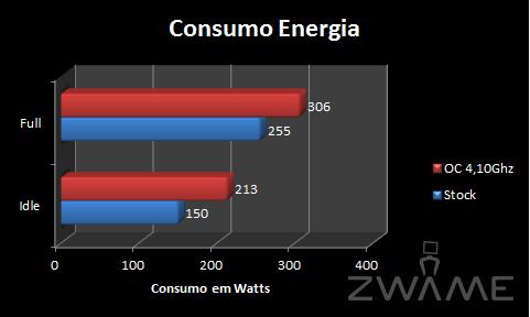 [Analise] ASRock X58 Extreme3 Consumo