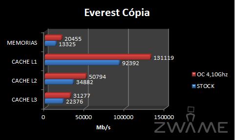 [Analise] ASRock X58 Extreme3 EverestCopia