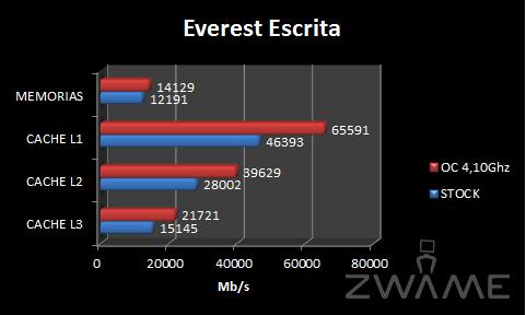 [Analise] ASRock X58 Extreme3 EverestEscrita