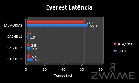 [Analise] ASRock X58 Extreme3 EverestLatencia