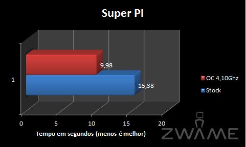 [Analise] ASRock X58 Extreme3 SuperPI
