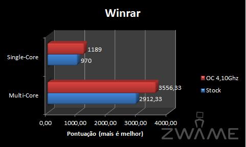 [Analise] ASRock X58 Extreme3 WinRAR