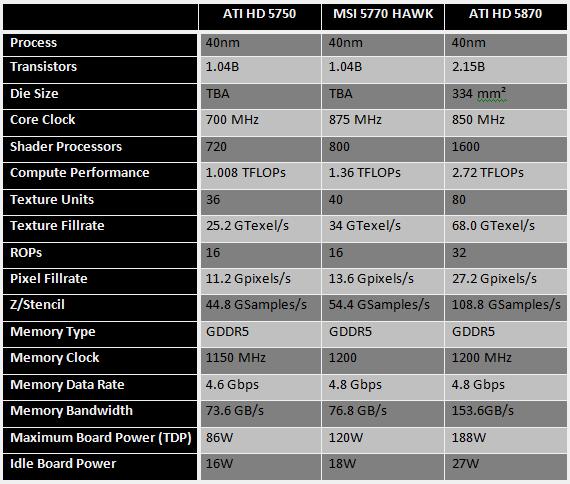 [Analise] MSI ATI R5770 Hawk Specs