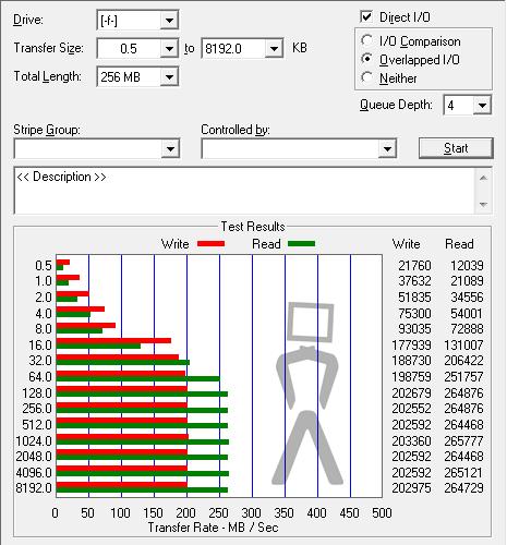 [Analise] Kingston SSDnow V séries (Notebook KIT) Atto-vertex