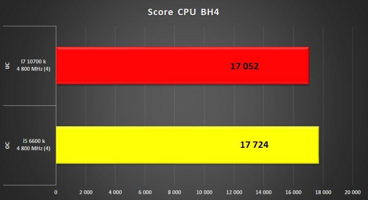 Intel Core i7 10700k vs Intel Core i5 6600k BH4%20i5%20vs%20i7%20brid%C3%A9%204%2C8%20GHZ%204C%20HT%20OFF