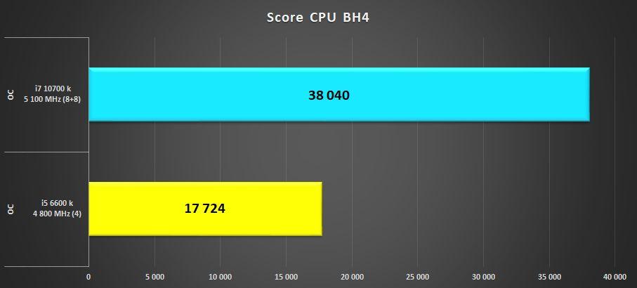 Intel Core i7 10700k vs Intel Core i5 6600k BH4%20i5%20vs%20i7%20normal