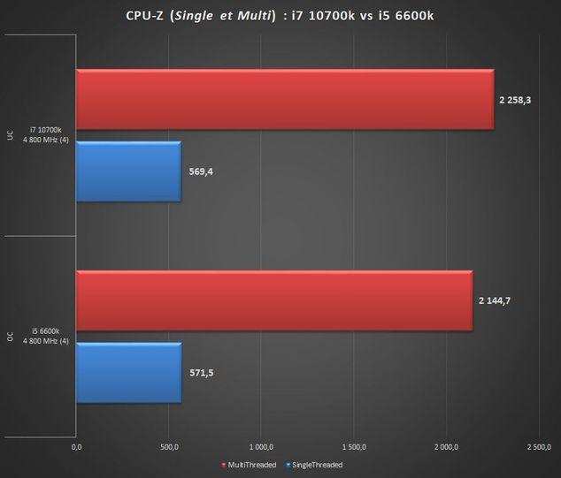 Intel Core i7 10700k vs Intel Core i5 6600k CPU-Z%20i5%20vers%20i7%20brid%C3%A9