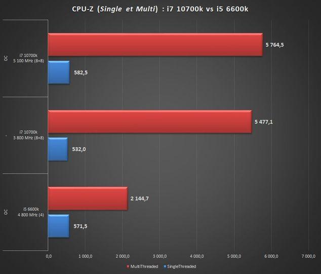 Intel Core i7 10700k vs Intel Core i5 6600k CPU-Z%20i7%20vs%20i5%20normal