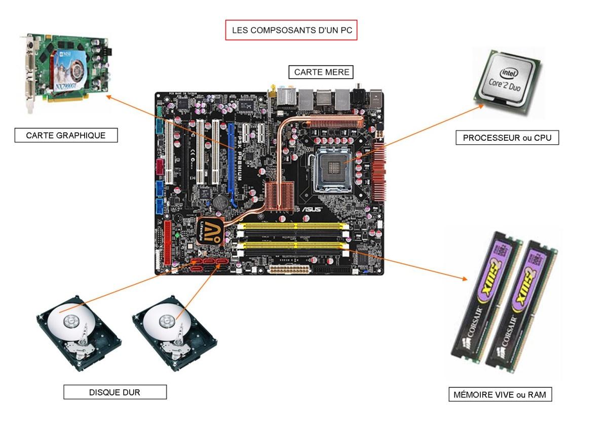 [DOSSIER] Les composants d'une configuration Elements-uc