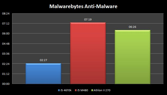 [DOSSIER] Ordinateur Portable ou PC de Bureau ?  Malware-chrono
